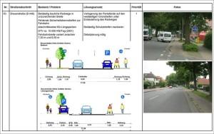 Leistungsspektrum - Forschung und Analyse - Bestandserfassung und Dokumentation - Tabelle Handlungsbedarf