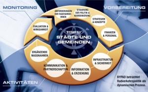Leistungsspektrum - Forschung und Analyse - BYPAD - Module