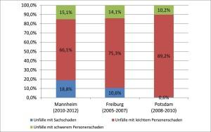 Leistungsspektrum - Forschung und Analyse - Unfallanalysen und Verkehrssicherheit - Unfallanalyse Mannheim